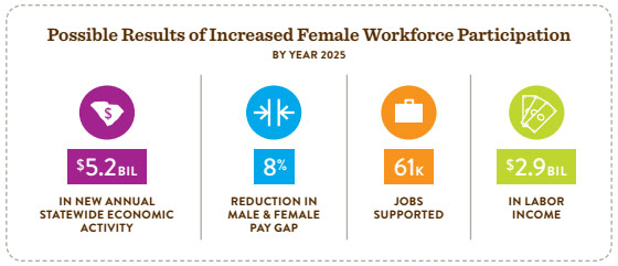 Benefits of female workforce participation